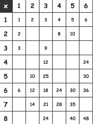 Multiplication Tables Activity Sheet | Fuel the Brain